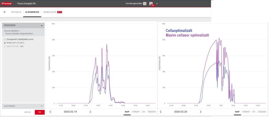 Cellaoptimalizált napelem - MAxim optimalizált napelem összehasonlító grafikon
