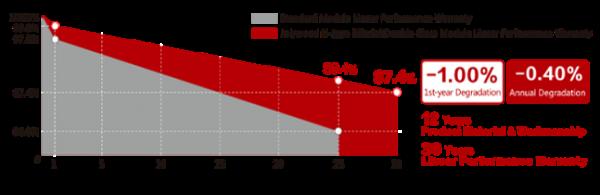 n-topcon-pv-module-linear-map