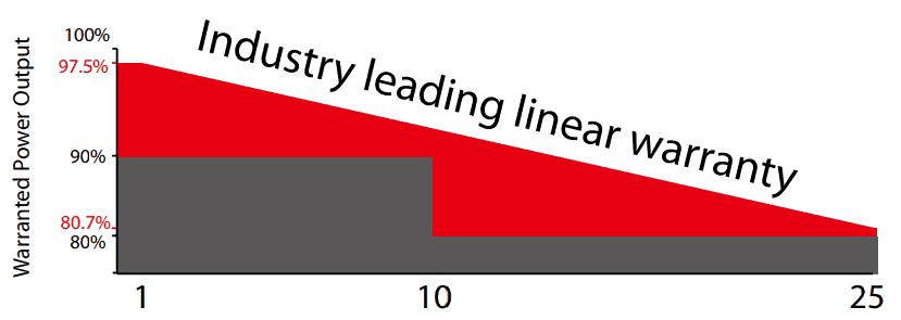 Lineáris Teljesítmény Gari, Tiszta Energiák Kft.