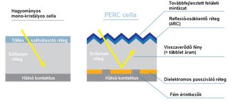 Perc2, Tiszta Energiák Kft.
