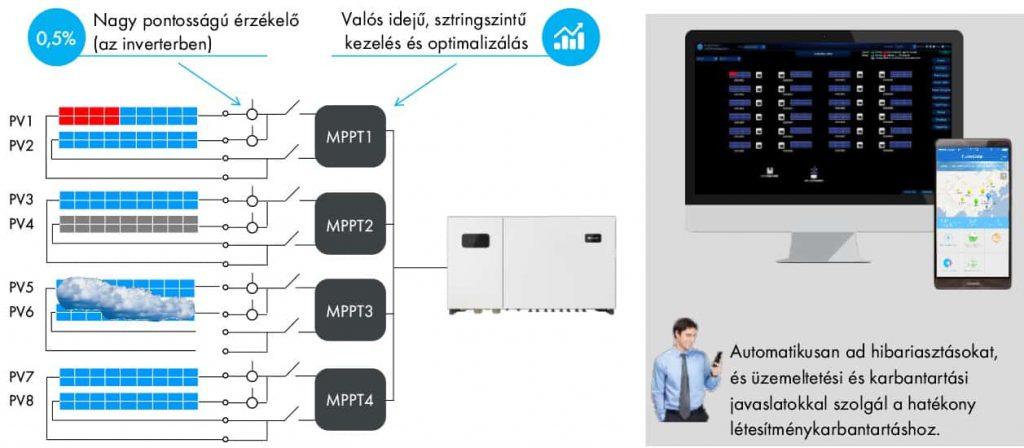 Szting Huawei 1024x448, Tiszta Energiák Kft.